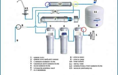 Su Arıtma Cihazlarının Çalışma Prensibi